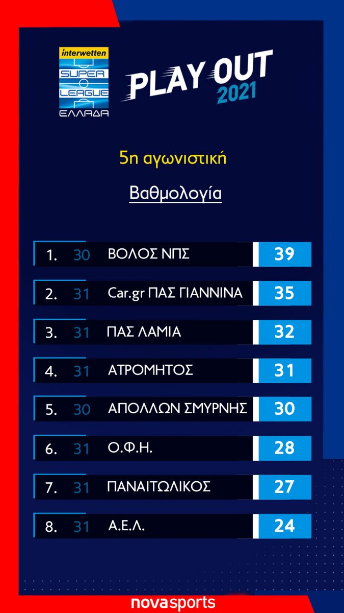 playout_vathmologia-5η-αγωνιστικη