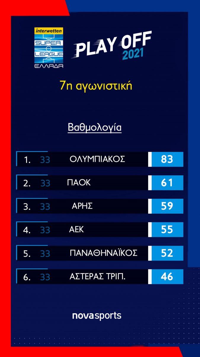 playoff_vathmologia