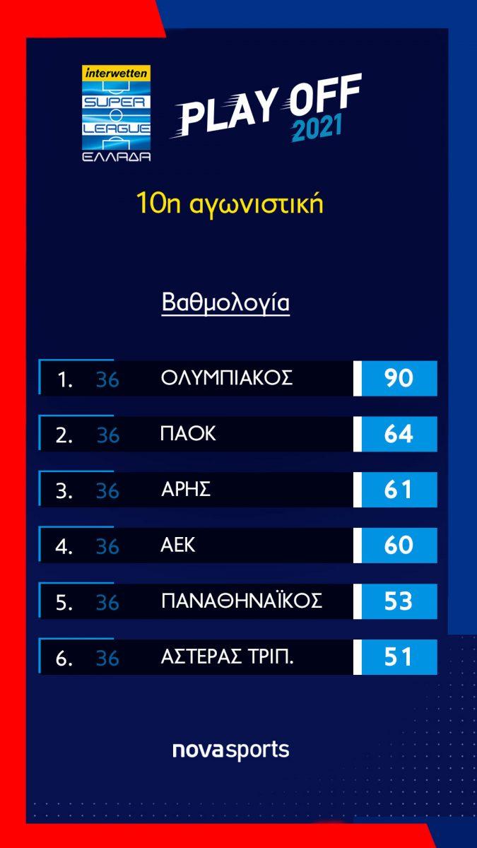 playoff_vathmologia-10Η-ΑGONISTIKI