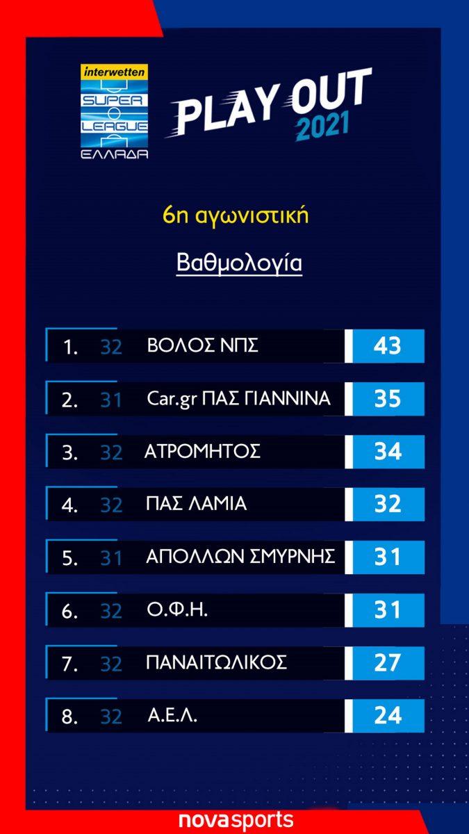 playout_vathmologia-6η-αγωνιστικη
