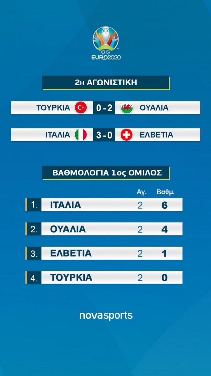 Οι καλύτερες φάσεις της αναμέτρησης ανάμεσα σε Ιταλία και Ελβετία, στο πλαίσιο της 2ης αγωνιστικής του A' ομίλου του Euro 2020.